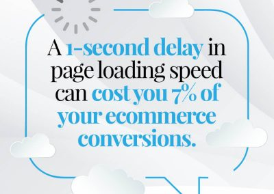 A 1 second delay in page loading speed can cost you 7% of your conversions