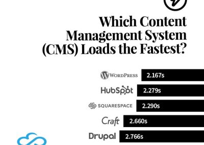 Which Content Management System (CMS) Loads the Fastest?